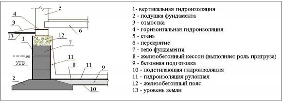 Фото: Схема цоколя, отмостки и фундамента