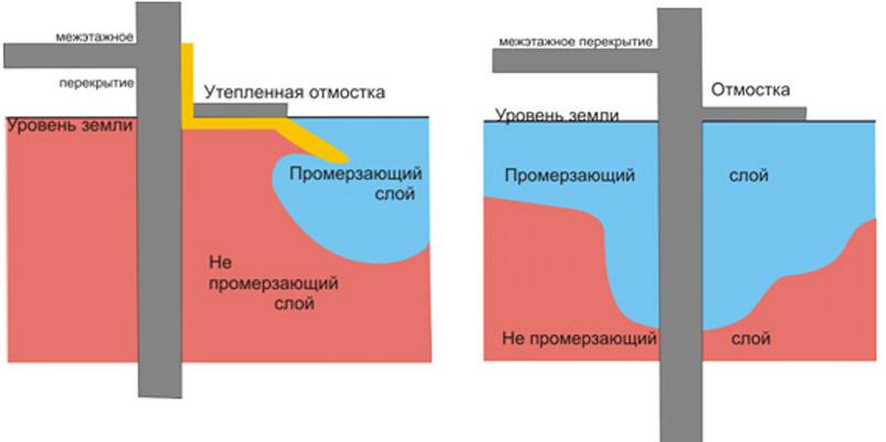 Фото: Сравнение обычной отмостки с утепленной