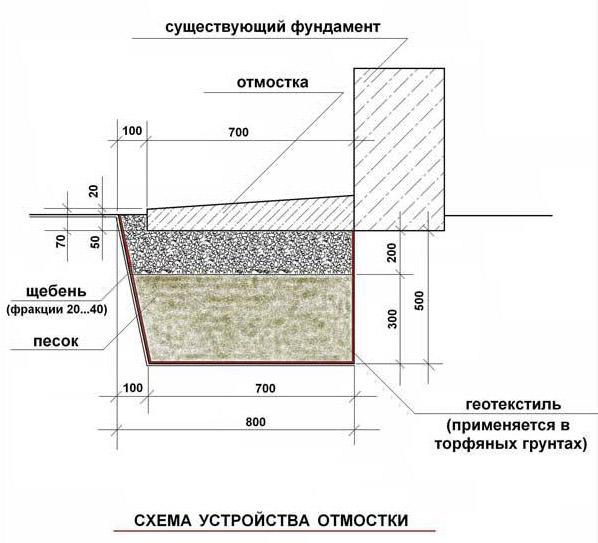 Фото: Схема устройства отмостки