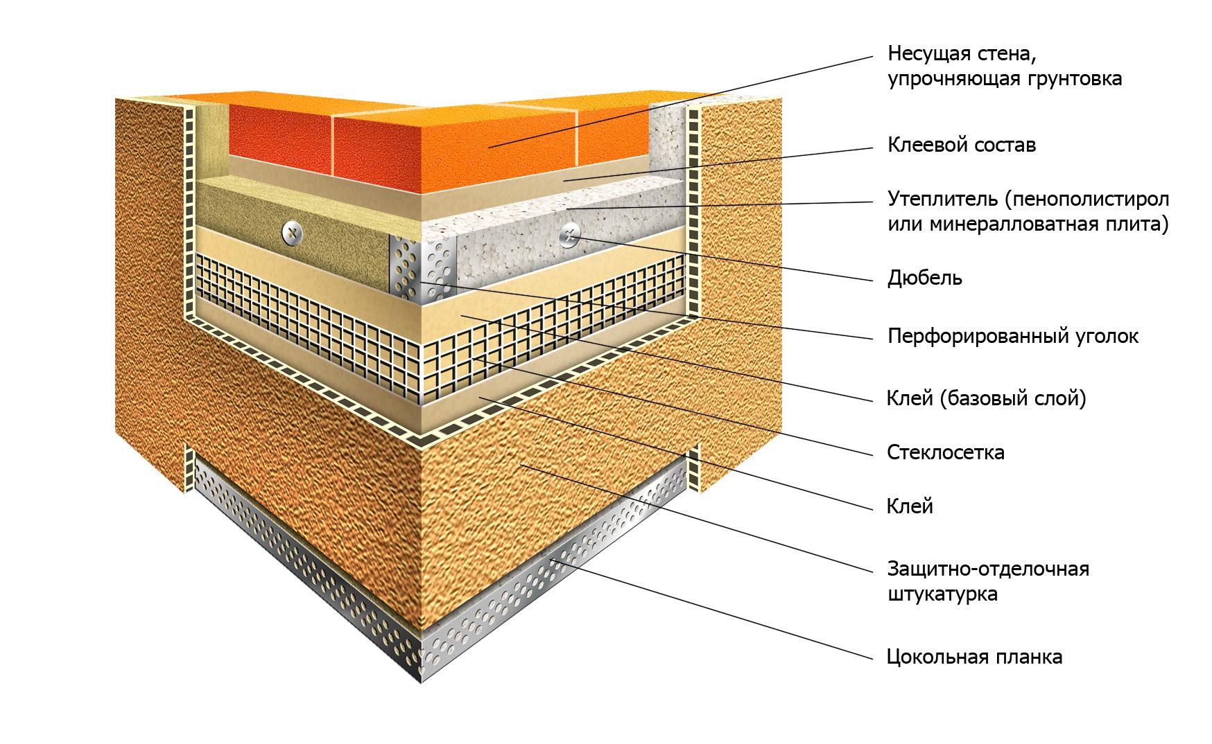 Фото: Схема утепления и дальнейшей отделки