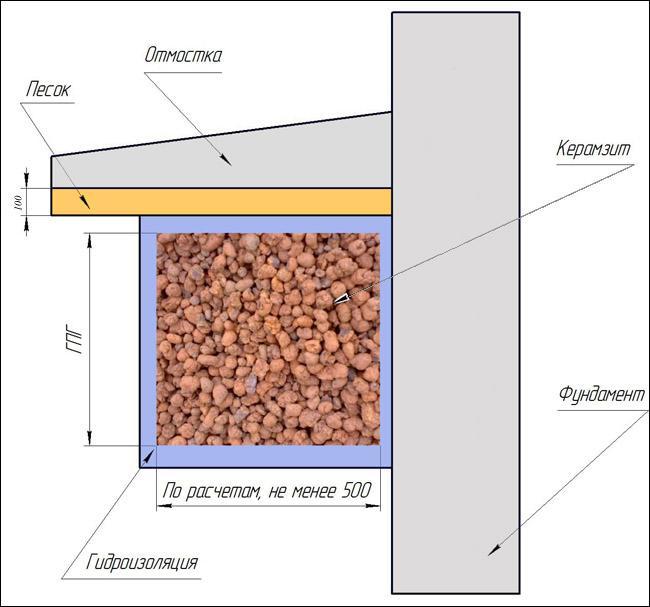 Фото: Схема утепления керамзитом