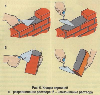 Фото: Схема иллюстрирующая процесс кладки