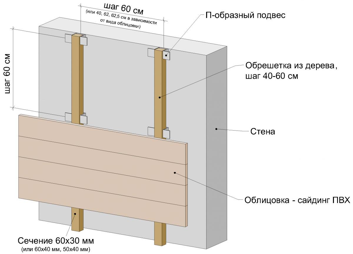 Фото: Общая схема крепления направляющих для каркаса