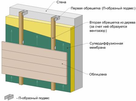 Фото: Подсистема для вентилируемого фасада