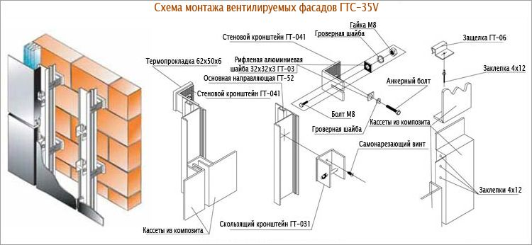 Фото: Общая схема обустройства каркаса для фасада