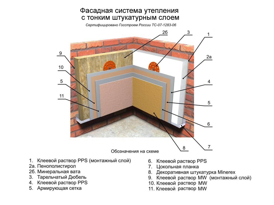 Фото: Схема теплоизоляции для кирпичного строения