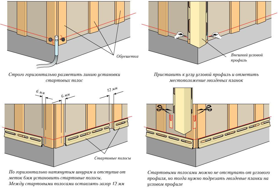 Фото: Общая схема монтажа обрешетки, углов и стартовой планки