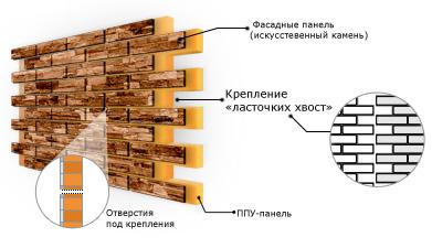 Фото: Схема устройства термопанели