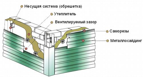 Фото: Схема монтажа металлосайдинга
