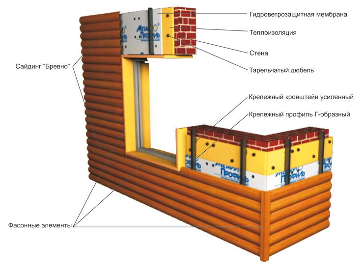 Фото: Схема устройства фасадов из металлосайдинга