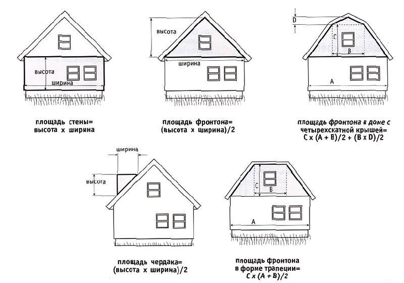 Фото: Для расчета облицовки можно использовать простейшие формулы