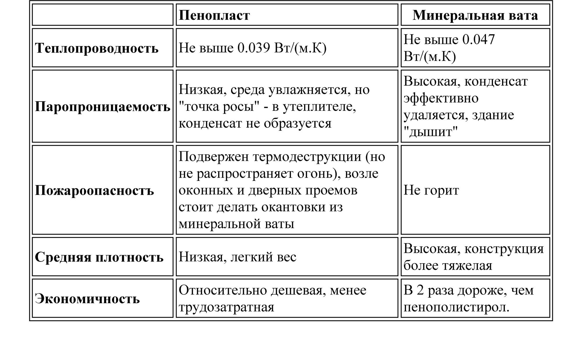 Фото: Таблица сравнения свойств минеральной ваты и пенопласта