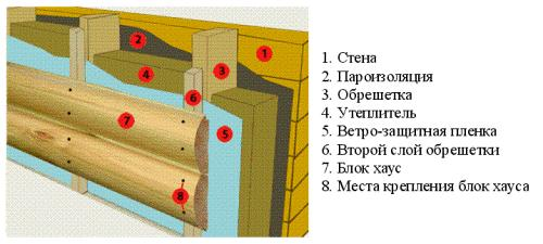 Фото: Схема монтажа данной облицовки