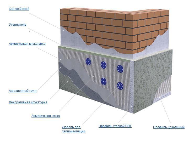 Фото: Схема отделки фасада и стен штукатурной смесью по утеплителю