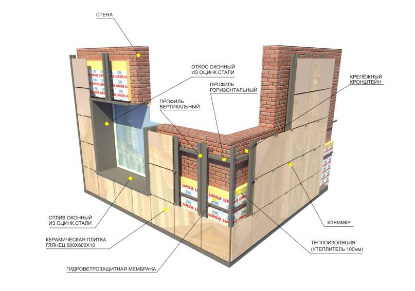 Фото: Схема устройства фасада из керамогранита