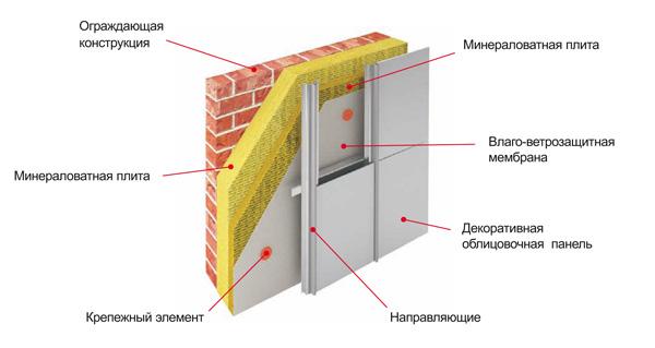 Фото: Схема устройства фасадной системы