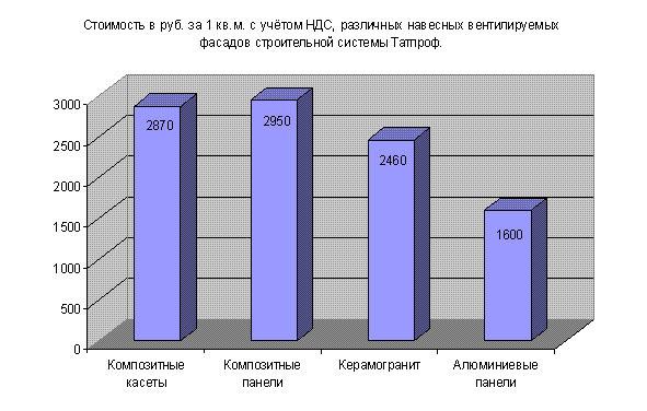 Фото: Стоимость различных конструкций с установкой строительной фирмы Татпроф