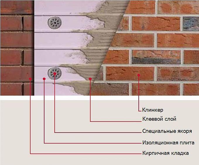 Фото: Схема укладки клинкера на утепленную поверхность