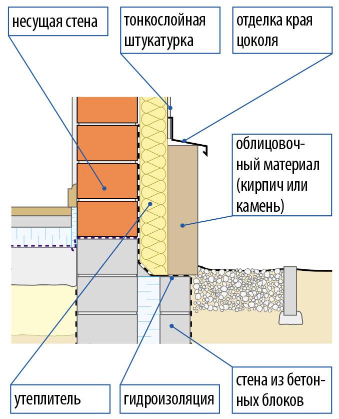 Фото: Общая схема теплоизоляционного пирога