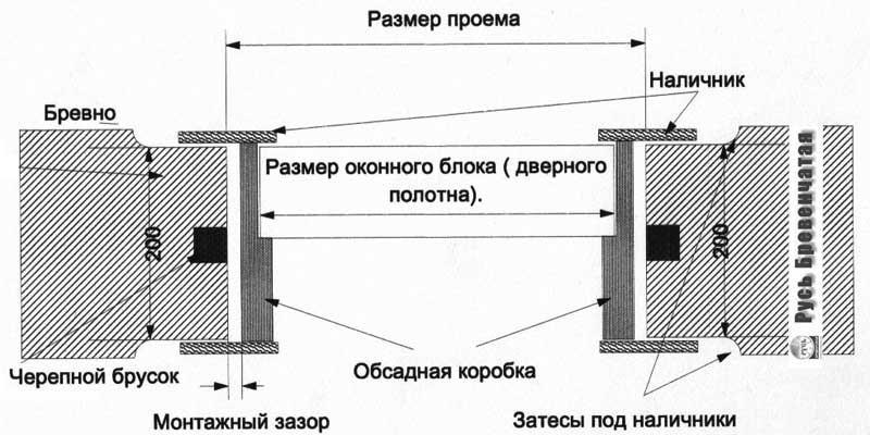Фото: Схема устройства оконной отделки при монтаже