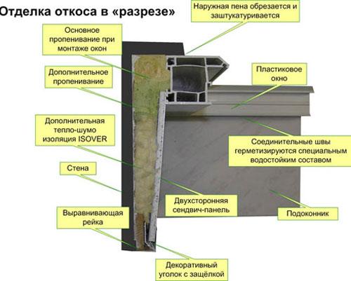 Фото: Схема устройства внутренних откосов после отделки