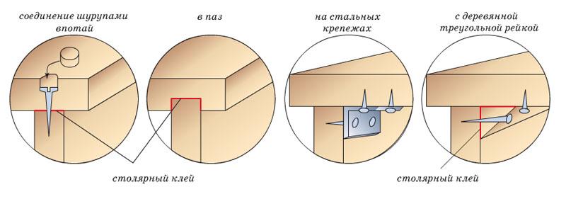 Фото: Способы крепления с применением различных крепежей
