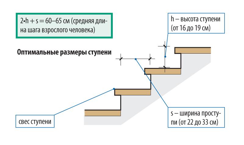 Фото: Формула расчета ширины проступи