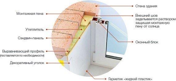 Фото: Схема использования утеплителя и сэндвич-панелей