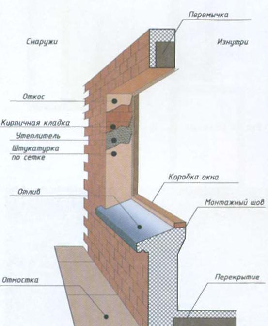 Фото: Схема нанесения штукатурки по армирующей сетке при наружных работах