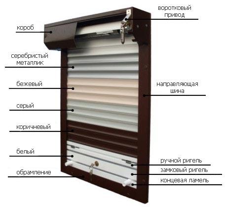 Фото: Схема конструкции защитных роллетов на окна