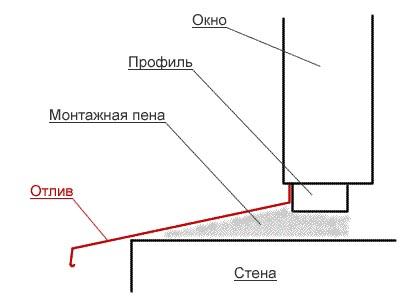 Фото: Схема расположения основных частей и материалов