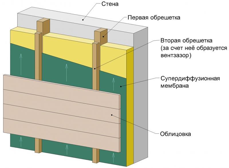 Фото: Схема устройства вентилируемого фасада под монтаж фасадной облицовки