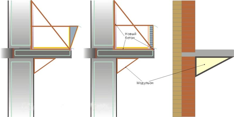 Фото: Распространенные способы укрепления бетонной плиты
