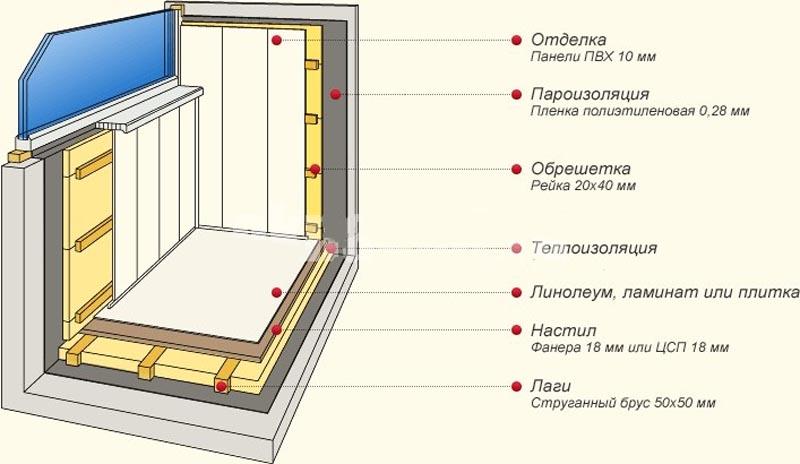 Фото: Настил теплоизоляции по деревянным направляющим наиболее простой способ