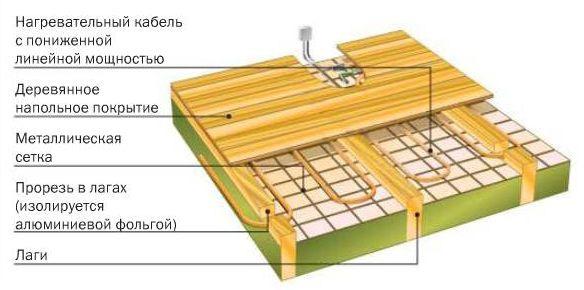 Фото: Схема устройства кабельного теплого пола без использования стяжки