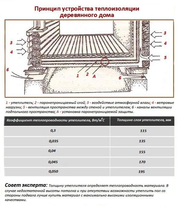 Фото: Общая схема устройства теплоизоляции в загородном доме