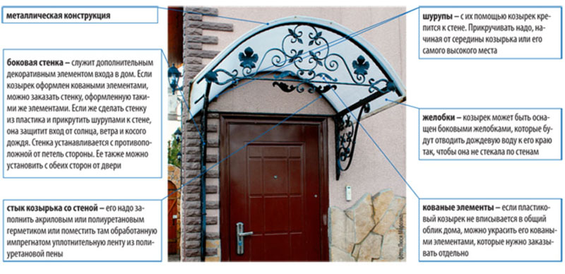 Фото: Схема устройства арочной подвесной конструкции