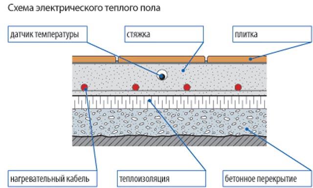 Фото: Схема устройства электрического пола