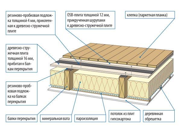 Фото: Схема устройства теплоизоляции в частном доме