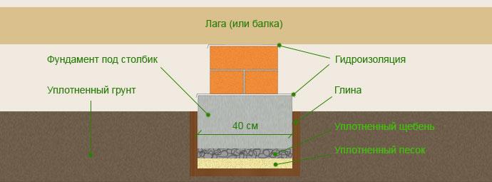 Фото: Схема устройства изоляции по лагам с небольшим подполом