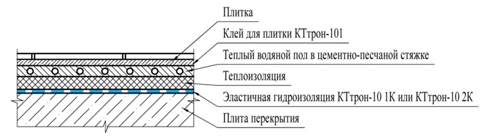 Фото: Схема устройства изоляции под плитку