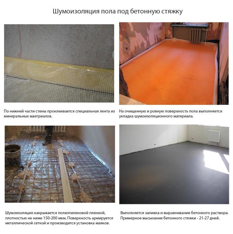 Фото: Обустройство и укладка изоляции под цементную стяжку