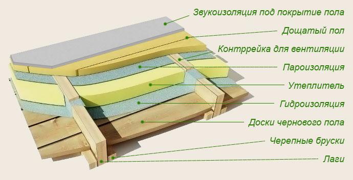 Фото: Схема устройства деревянной конструкции и различных гидро-теплоизоляционных барьеров