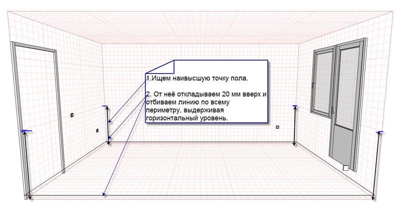 Фото: Схема иллюстрирующая основные этапы расчета уровня выравнивающего слоя