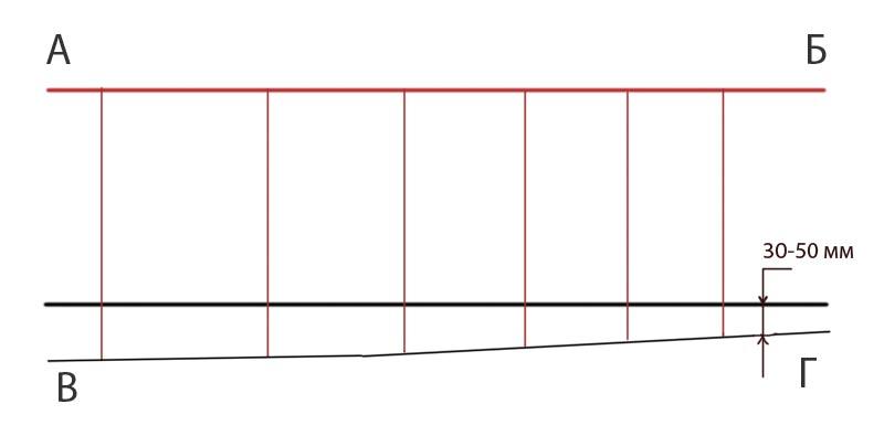Фото: Общая схема нахождения нулевого уровня и самой высокой точки на поверхности