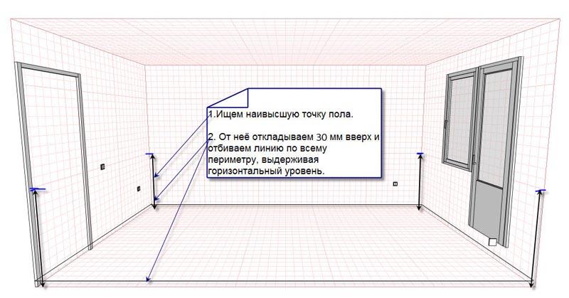 Фото: Схема проведения разметки и нахождения уровня выравнивающего слоя