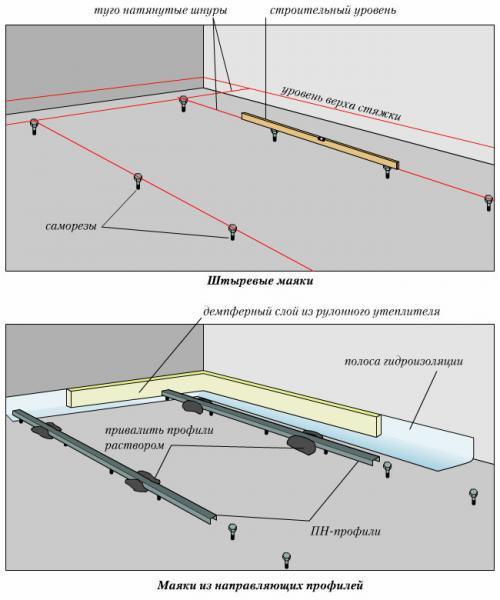 Фото: Схема иллюстрирующая этапы установки направляющих