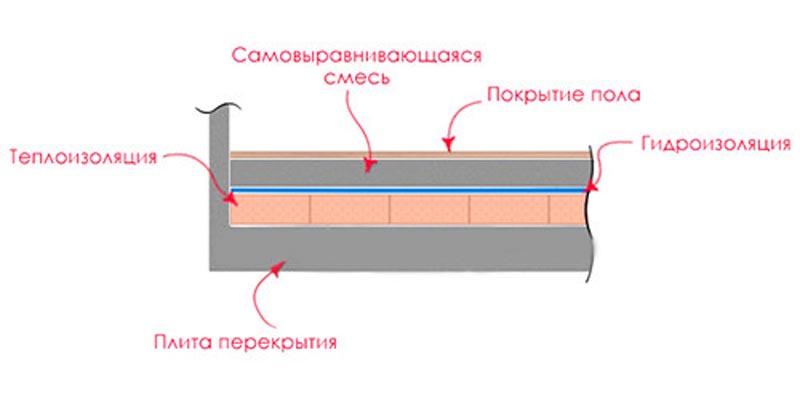 Фото: Схема устройства пола по бетонной поверхности и теплоизоляции