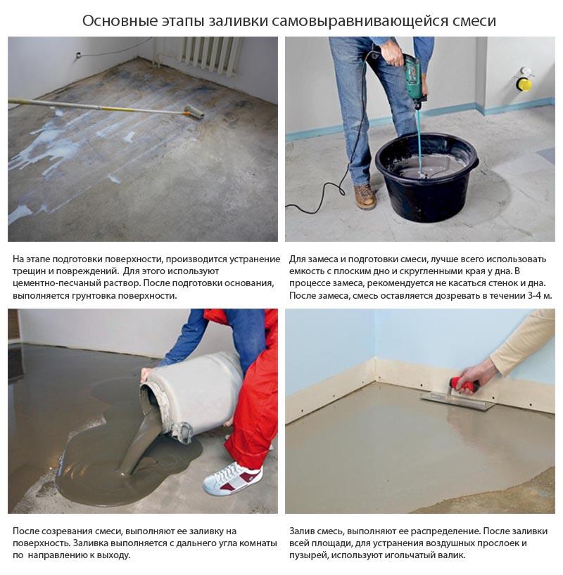 Фото: Этапы подготовки и заливки нивелирующей смеси