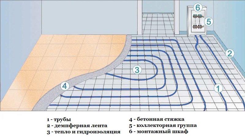 Фото: Схема устройство теплого водяного пола